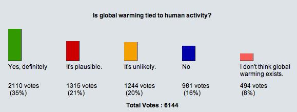 WSJ.com Global warming poll, 20 March 2007