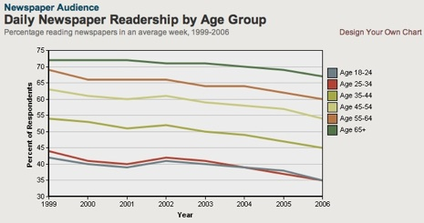 Newspaper readership, by age
